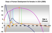 Steps of Human Development